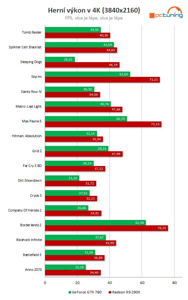 AMD Radeon R9 290X vs Nvidia GeForce GTX 780 en 17 juegos 4K