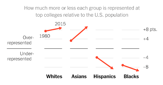 Even With Affirmative Action, Blacks and Hispanics Are More Underrepresented at Top Colleges Than 35 Years Ago