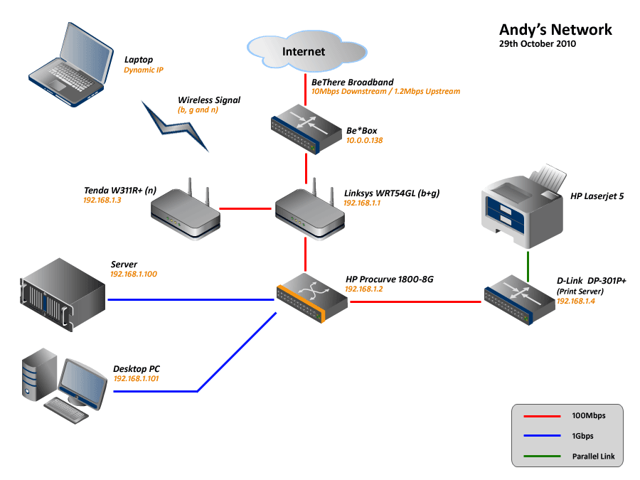 How To Be Beautiful: home network looks like, so I made a pretty ...