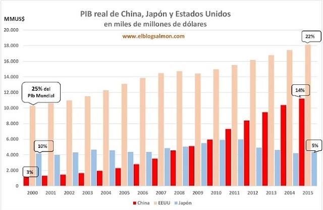 A desaceleração Chinesa e seu impacto global em 5 gráficos