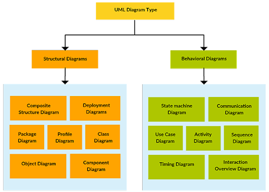 How To Design UML Diagrams To Build Architecture For Software - Techyv.com