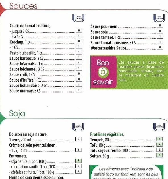 Calcul perte de poids deshydratation: Liste alimentaire ...