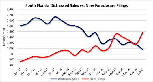 Distressed property market & a few South Florida real estate charts