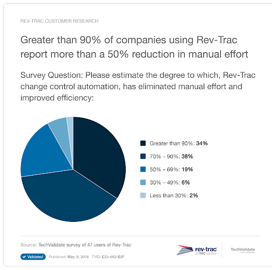 Greater than 90% of companies using Rev-Trac report more than a 50% reduction in manual effort