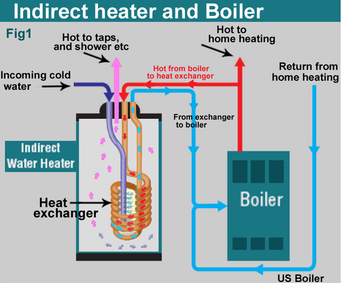U30d5 U30ec U30c3 U30b7 U30e5 Indirect Hot Water Heater Piping Diagram