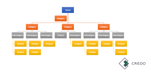 Website Page Architecture for SEO - Credo