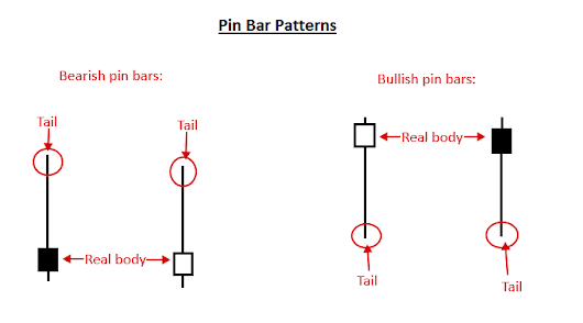 Pin Bar Trading Strategy » Price Action