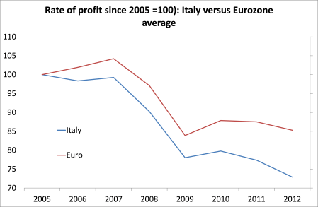 Italy rate of profit