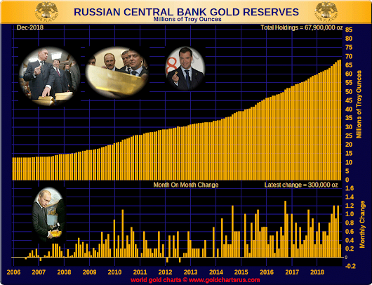 Russia Becomes World's Fifth Largest Gold Holder | GoldBroker.com