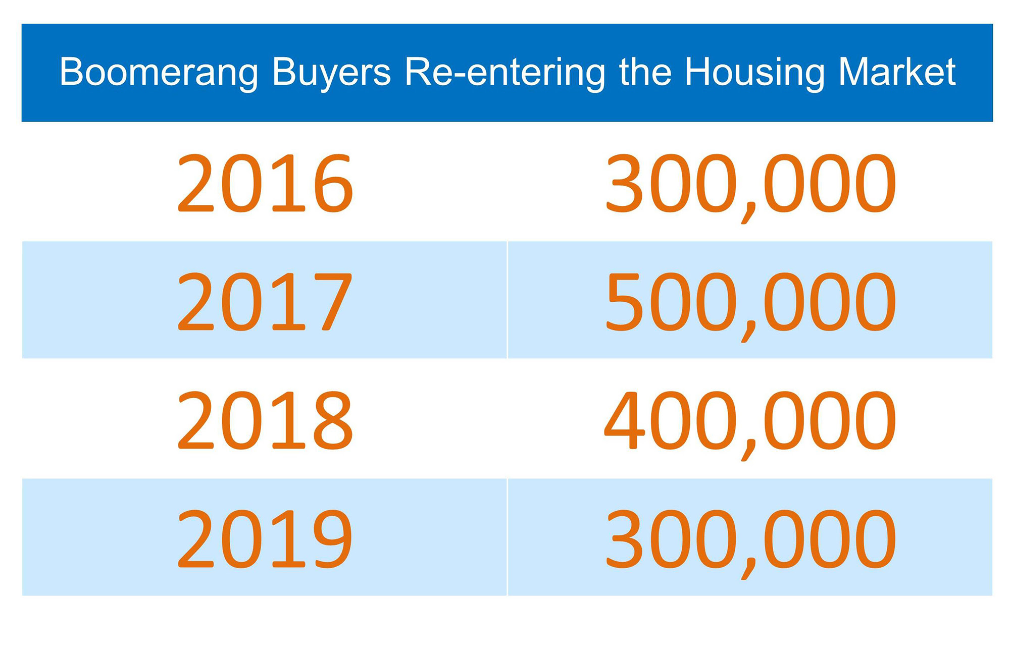 Boomerang Buyers Re-Entering The Market | Simplifying The Market