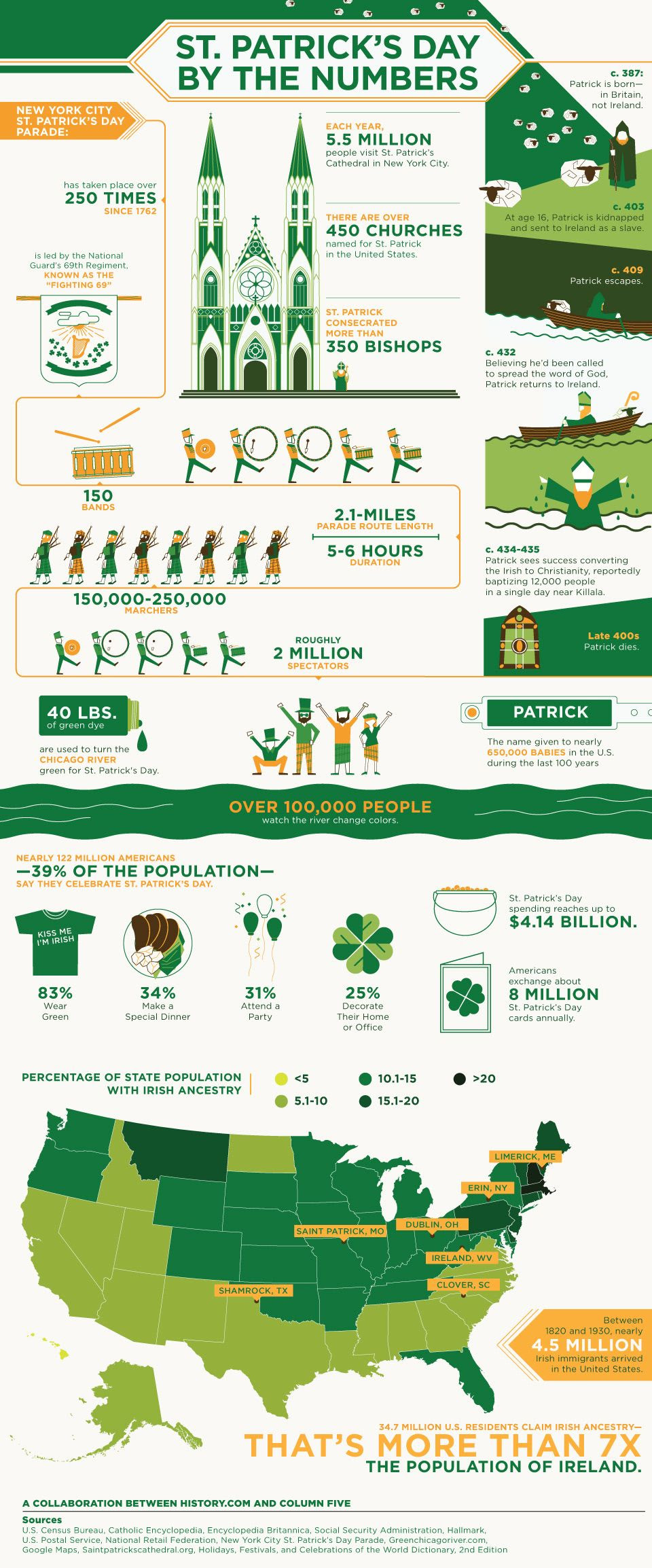 St. Patricks Day By the Numbers