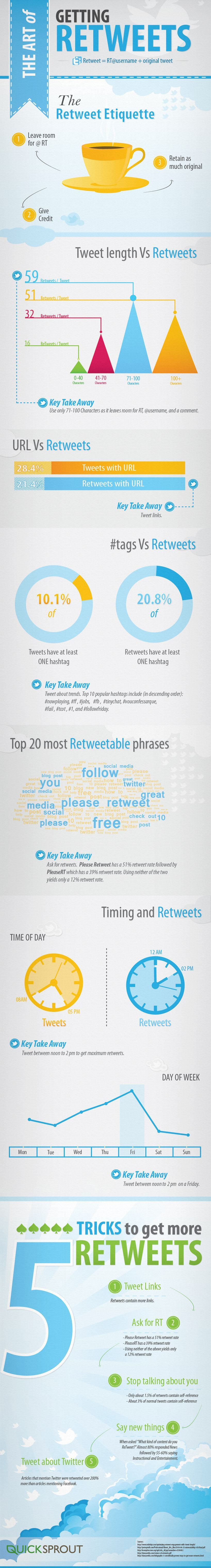 infographic: Get more retweets on Twitter