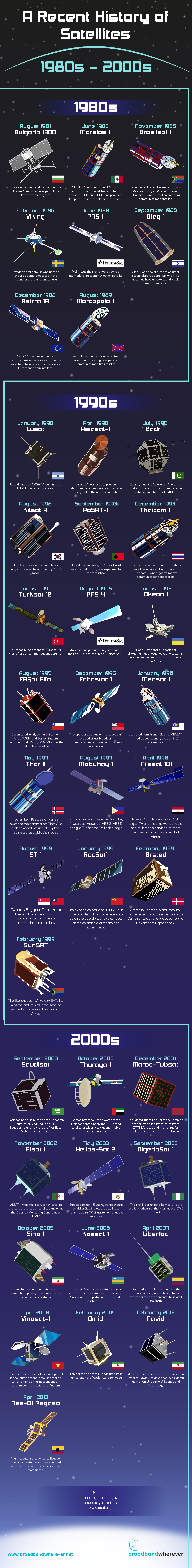 Infographic: A Recent History of Satellites