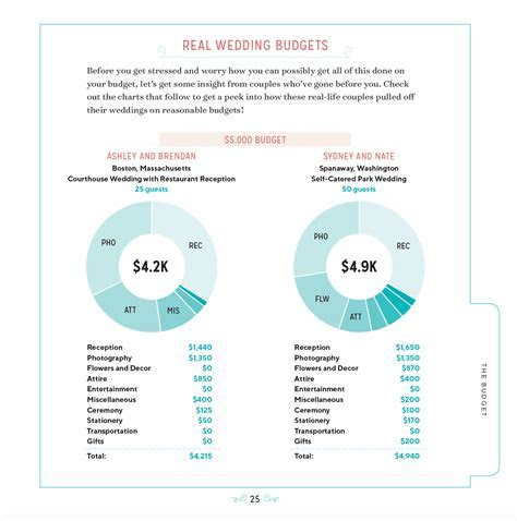 Amazon.com: The Budget Savvy Wedding Planner & Organizer
