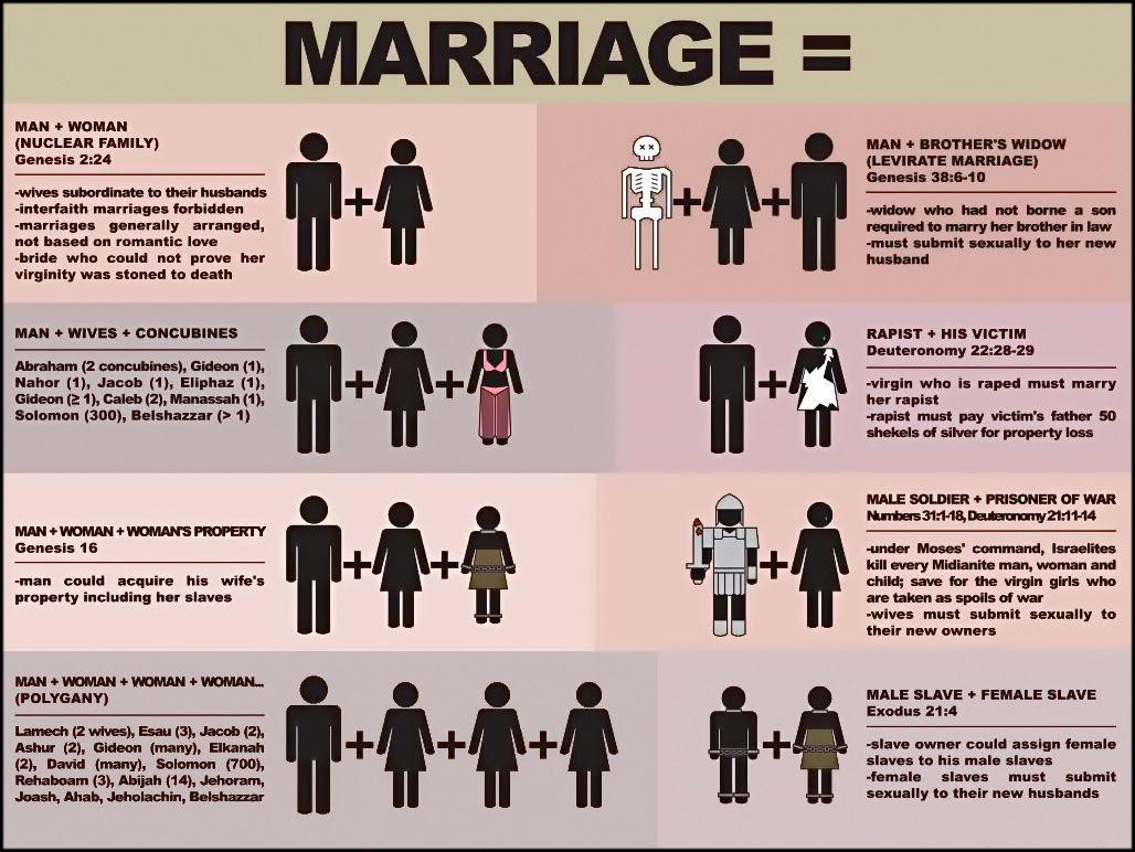 A Meme On Biblical Marriage Responding With Hermeneutics