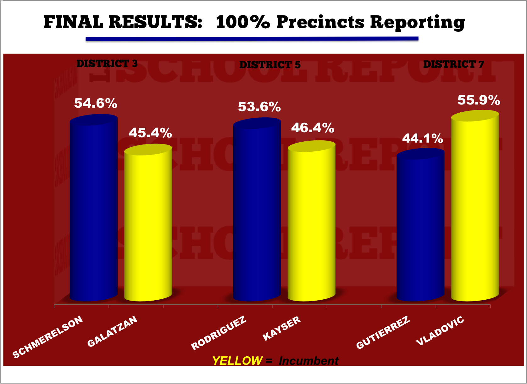 100REPORTINGelectionresults