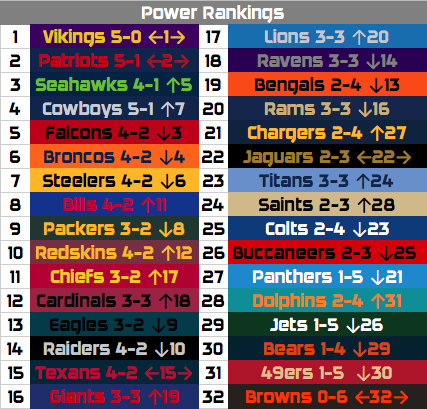 NFL Week 6 Recap and Power Rankings: NFC Least to NFC Beast