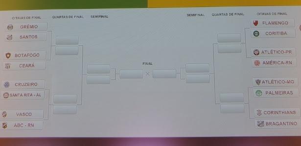 Chave das oitavas da Copa do Brasil é sorteada