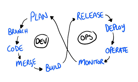 Continuous Testing in DevOps…