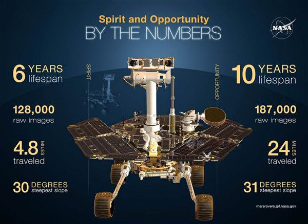 An infographic comparing the achievements made by NASA's Spirit and Opportunity rovers.