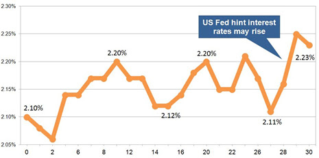 Annuity rates lower as yields up on Fed interest rate rise hopes