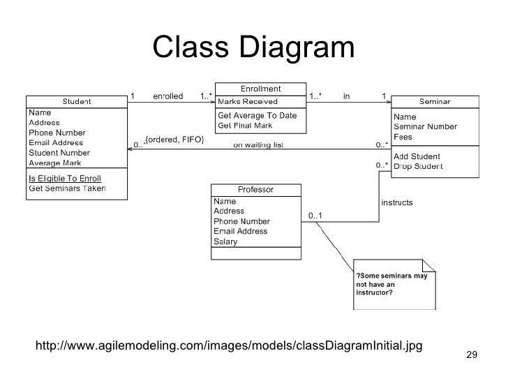 Class Diagram Dan Erd Vtrhiwahyu Download Gambar Online