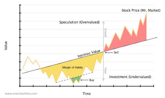 Intrinsic Value and Its Relationship to Margin of Safety - Arbor Asset Allocation Model Portfolio (AAAMP) Value Blog