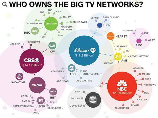 Who owns the big TV networks? Don't be a fool. Understand that there is an agenda pushed on us through TV.