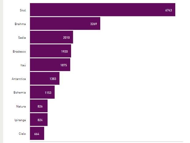 Ranking das marcas mais valiosas do Brasil é liderado pela Skol (Foto: Reprodução/BrandZ)