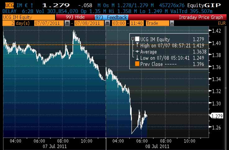 http://web.archive.org/web/20120121052949if_/http://www.zerohedge.com/sites/default/files/images/user5/imageroot/draghi/Unicredit.jpg
