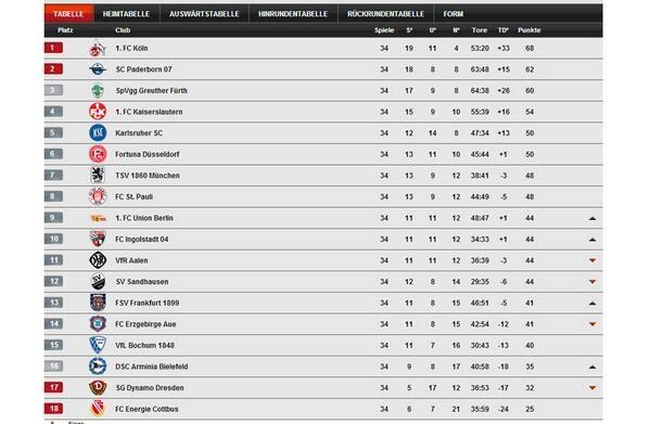 4. Bundesliga Tabelle
