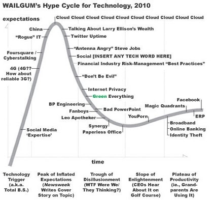 hype cycle for cloud computing 2016 pdf