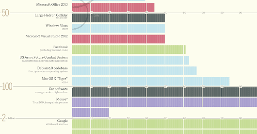 Infographic: How Many Millions of Lines of Code Does It Take?
