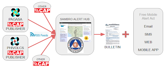 SAMBRO a One-Stop-Shop for the Philippine Media to get Warnings