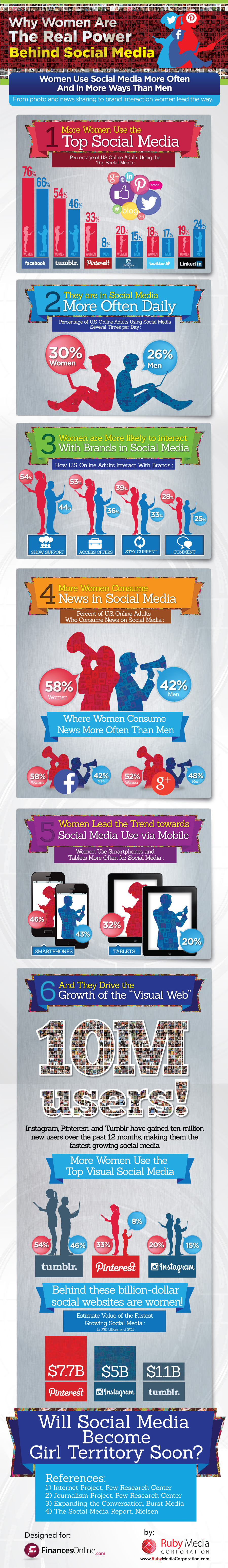 Most Popular Social Media Sites Review: Why Women Are The Real Power Behind The Huge Success Of Facebook, Twitter, Pinterest and Tumblr - infographic