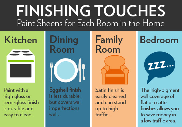 Paint Finishes | Paint Sheen Guide | HouseLogic
