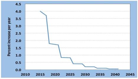 Bitcoin Value Prediction 2030 | Earn Bitcoin 100 Automated Totally Free