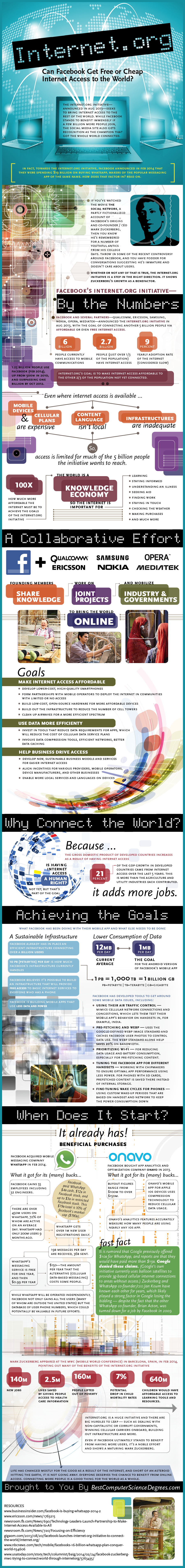 Can Facebook Get Free or cheap Internet Access to the World - infographic #socialmedia