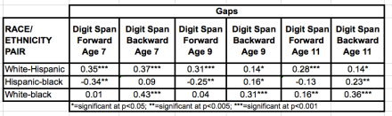CNLSY digit span racial:ethnic gaps