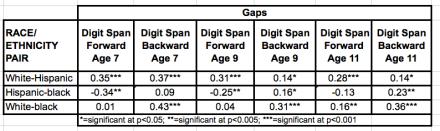 CNLSY digit span racial:ethnic gaps