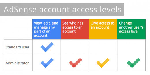 How to get Google Adsense account approved easily with trick fast legitimately