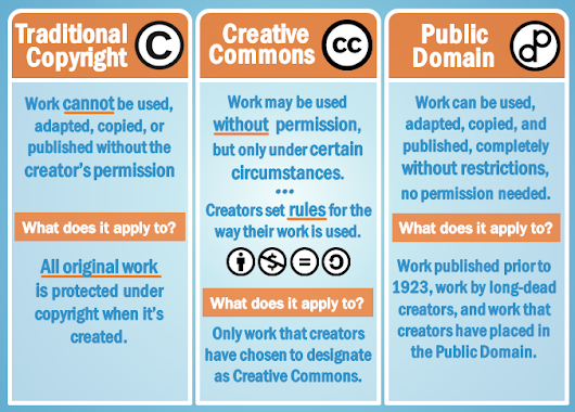 Learning & Obeying Copyright  Laws: Copyright / Creative Commons / The Public Domain