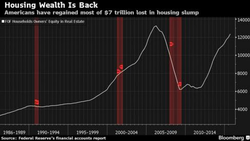 Americans' Home Wealth Recovers $7 Trillion as Prices Firm