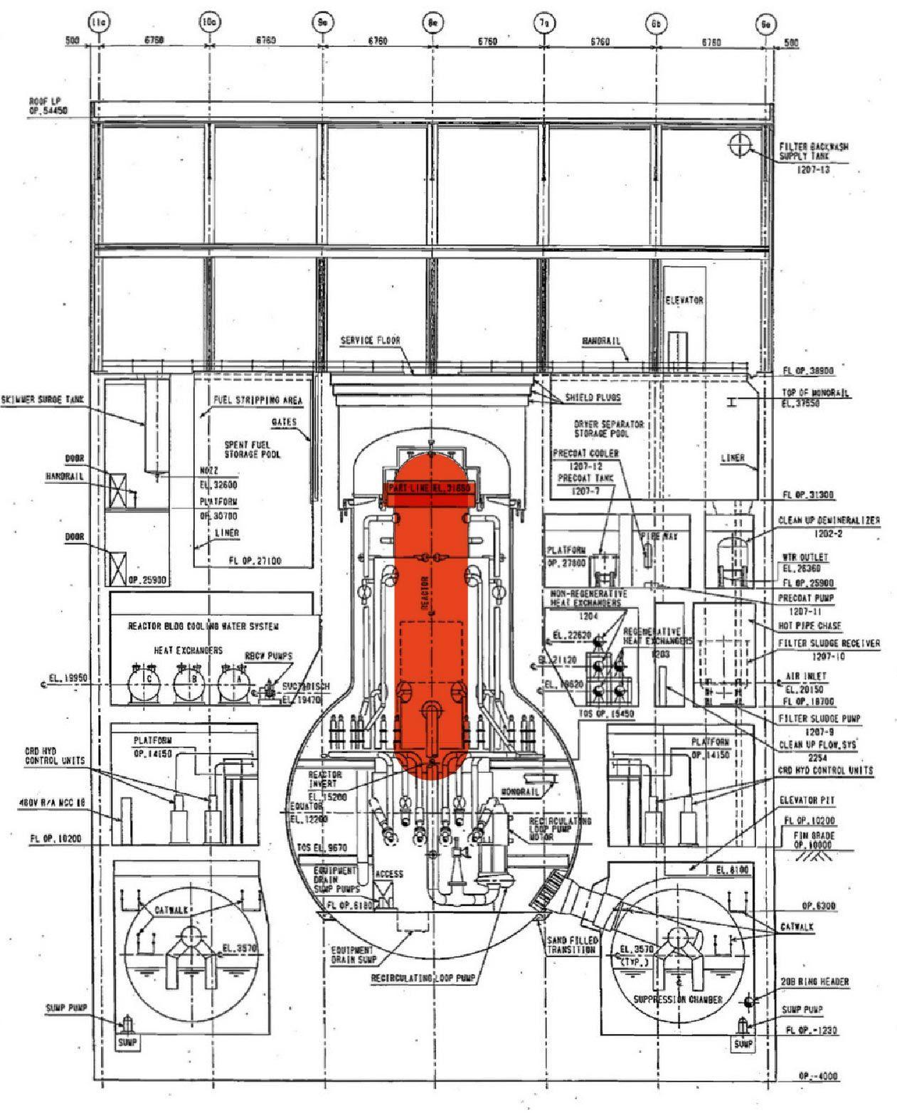 Fig. 93 : Situation de la cuve du réacteur, à l'intérieur de l'enceinte de confinement