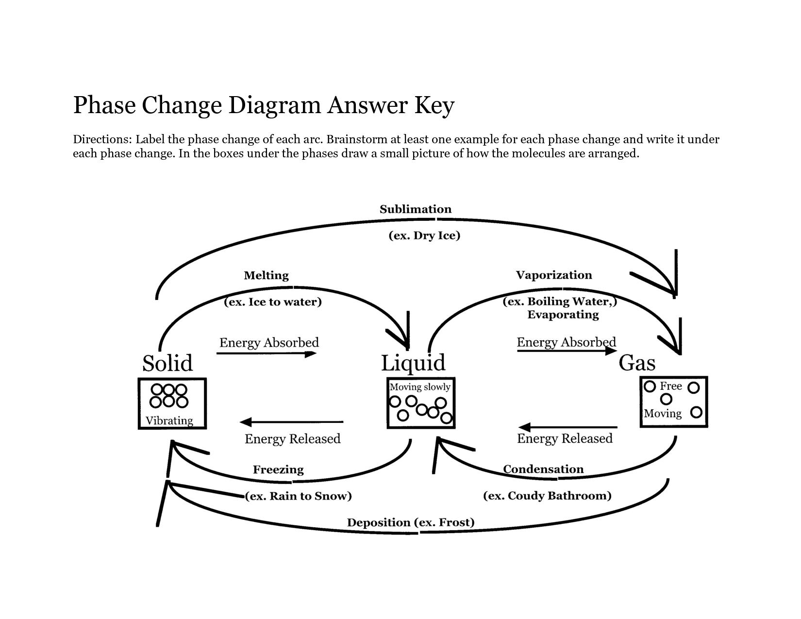 13 Best Images of Phase Changes Of Matter Worksheet ...