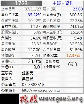 1723_中碳_資料_1012Q