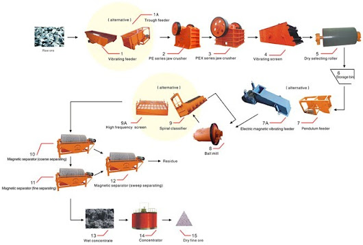 Magnetic Separation Process, Iron Ore Concentrator, Ore Separating Line - HXJQ Machinery