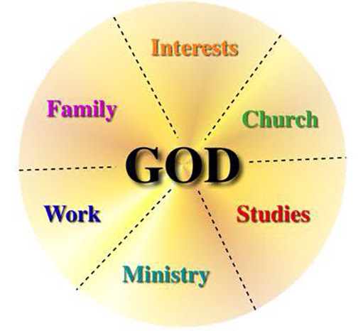[Graphic showing God in the center of life]
