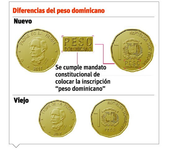Resultado de imagen para nuevo peso dominicano