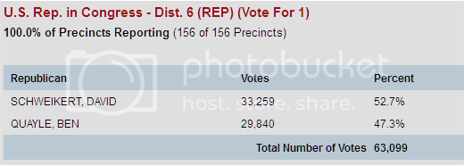 AZ District 6 GOP primary results showing Ben Quayle losing